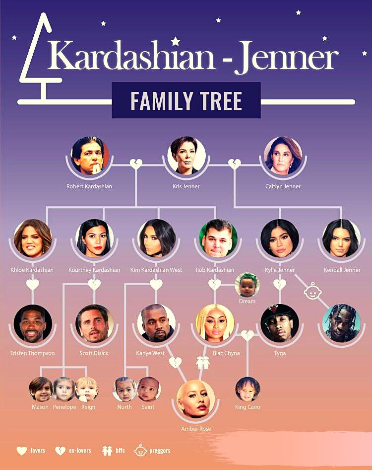 Kardashian family tree mycuriousmoon